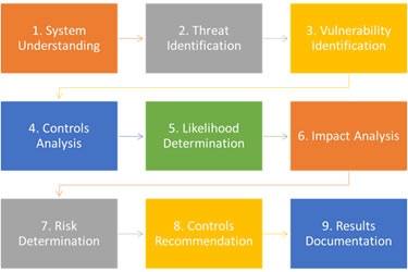 info-security-riskassessment01.jpg