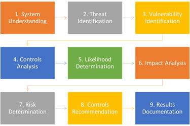info-security-riskassessment01.jpg